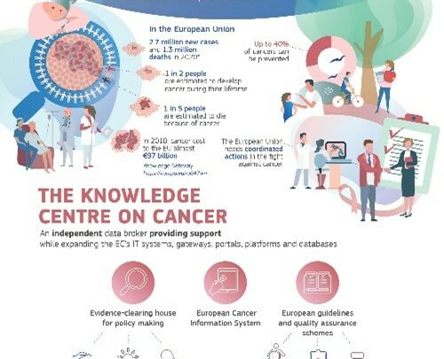 Europe's Beating Cancer Plan: Commission launches Knowledge Centre to fight cancer